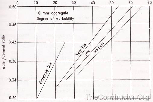 Concrete Mix Design Example : Mix design of high strength concrete methods procedure
