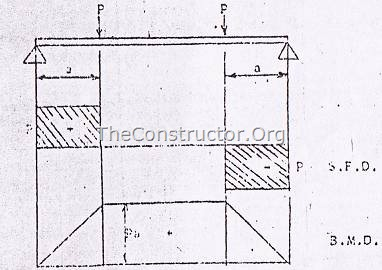 Beam with central region in pure bending