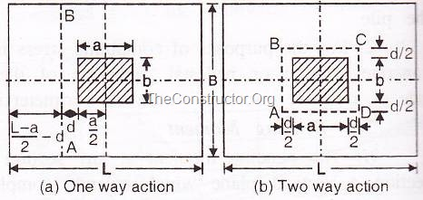 DESIGN OF FOOTINGS – IS-456 RECOMMENDATIONS