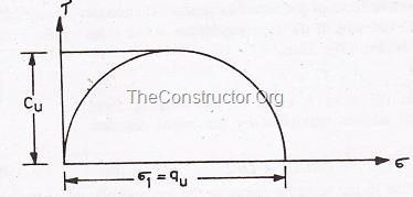 Vòng tròn của Mohr cho thử nghiệm nén không kiểm soát
