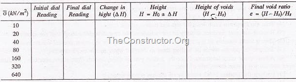 Coefficient of compressibility table