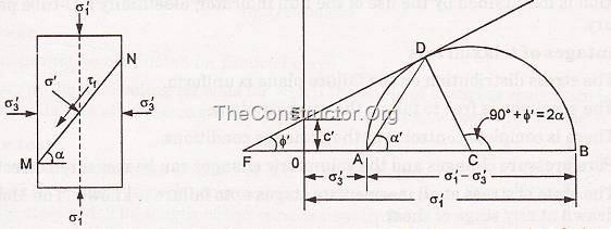 Điều kiện ứng suất trong mẫu đất trong quá trình kiểm tra ba trục