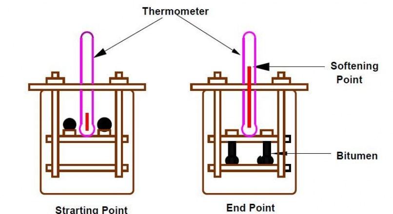 Ring-Ball Test for Softening Point of Bitumen, Asphalt and Coal Tar