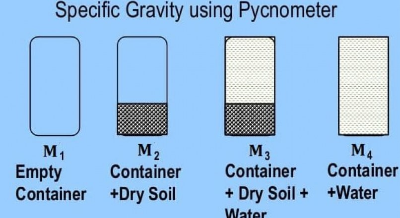 Specific Gravity of Soil By Pycnometer Method-Procedure and