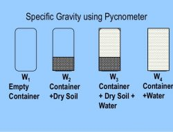 SPECIFIC GRAVITY OF SOIL BY PYCNOMETER METHOD