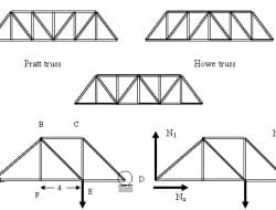 ANALYSIS OF TRUSS WITH EXAMPLES