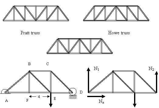 TRUSS ANALYSIS -LEARN METHODS WITH EXAMPLES