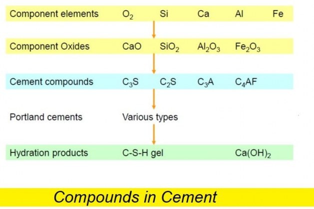 Compounds in Cement and Their Influence on Concrete Strength