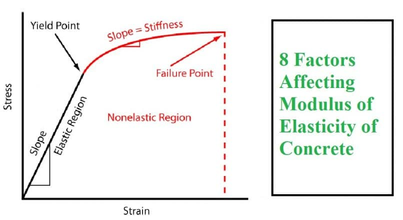 8 Factors Affecting Modulus of Elasticity of Concrete