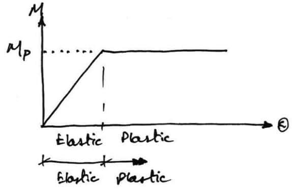 Idealized Moment Rotation Curve used for Plastic Analysis and Design