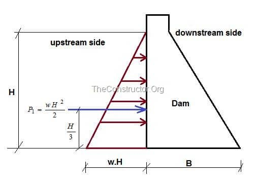 External water pressure on dam