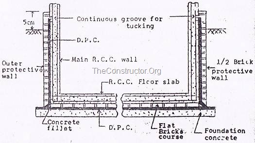DAMP PROOF COURSE (DPC)