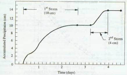 Mass curve of rainfall