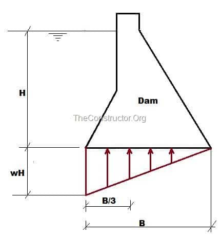 Water pressure below the base of the dam or Uplift pressure