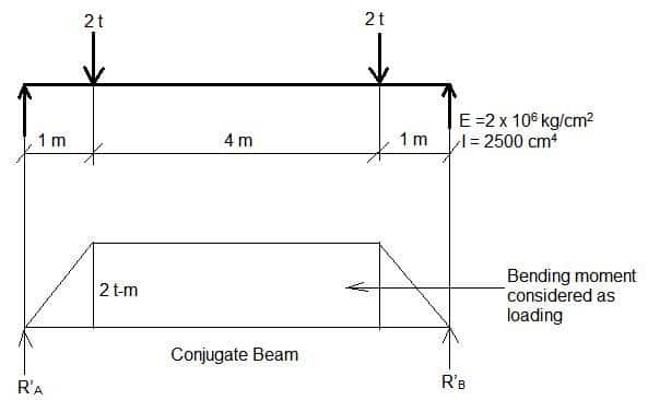 Conjugate Beam Method of Structural Analysis