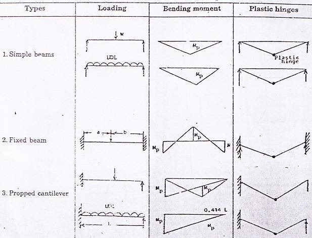 Table- different types of mechanism in plastic design