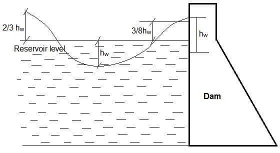 Wave pressure on Dam
