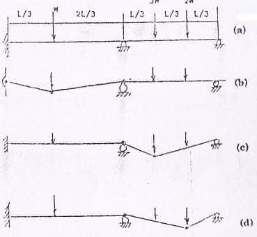 Plastic design of continuous beams