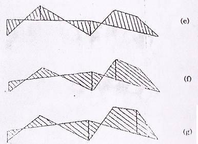 Plastid design of continuous beams
