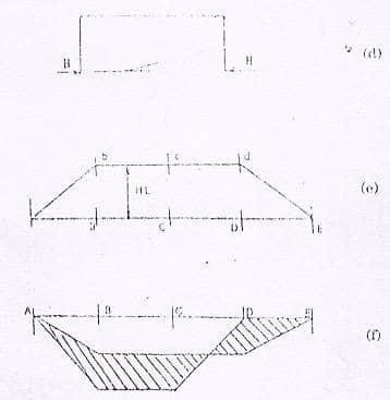 Plastic design of portal frames