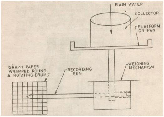 Recording Mechanism of Weighing Type Recording Raingauge