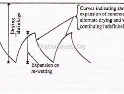 Factors Affecting Modulus of Elasticity of Concrete