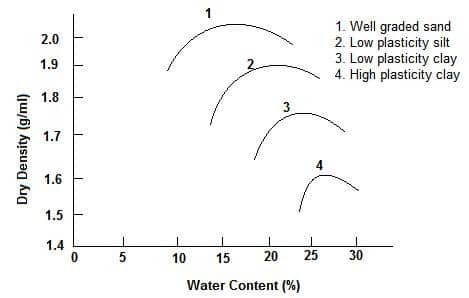 Compaction curves for different soils