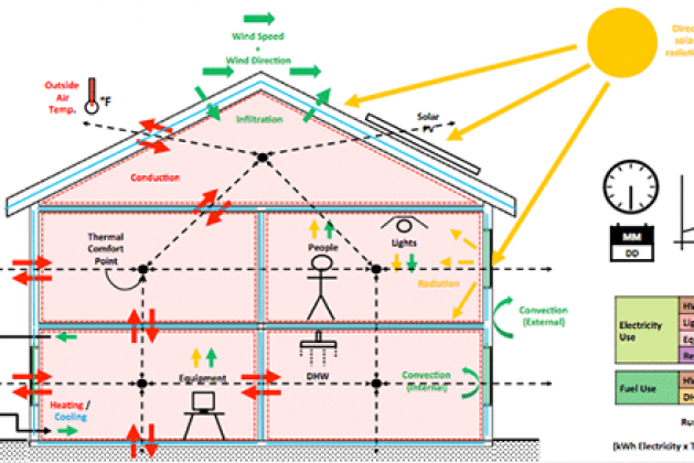 Elements or Components of Green Building-Material, Water, Energy Health