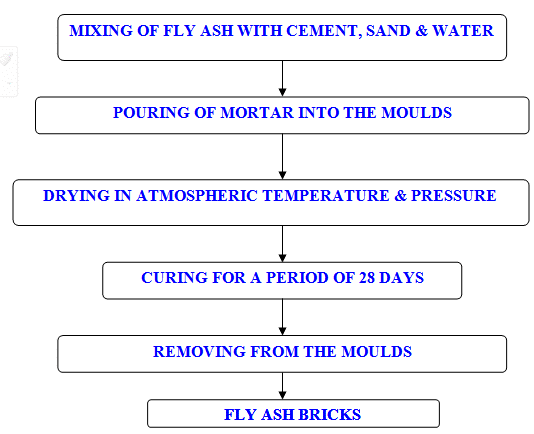Manufacturing process of Flyash Bricks