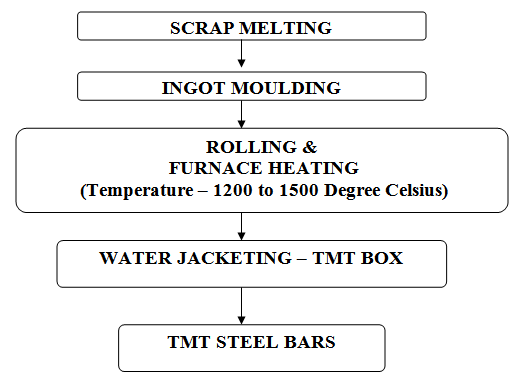 TMT Reinforcement Steel Manufacturing Process