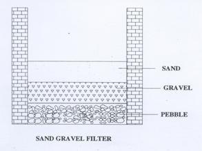 Sand Gravel Filter