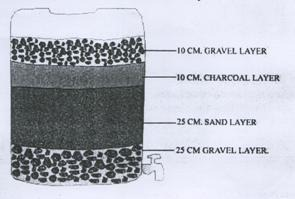 Methods of Rainwater Harvesting -Components, Transport and Storage