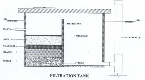 Methods Of Rainwater Harvesting Components Transport And