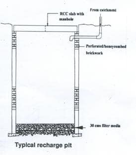 percolation pit method rainwater harvesting