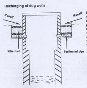 Schematic diagram of recharging to dug well