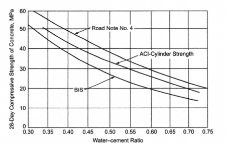Relationship between 28th day compressive strength and Water-Cement Ratio as per BIS and ACI Standards
