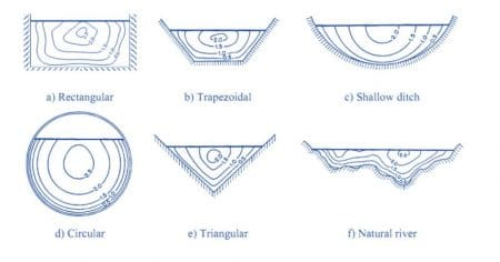 Fig 1: Contour lines of Equal velocities in Different Channel Sections