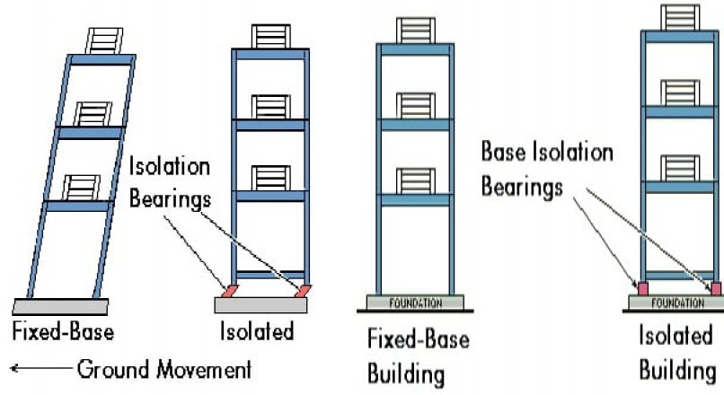 Earthquake Resistant Design Techniques for Buildings and