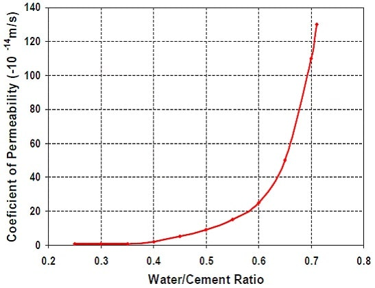 relationship between concrete water cement ratio and the coefficient of permeability.