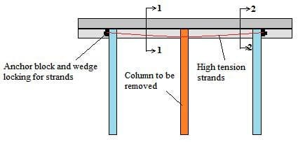 Removal of column using Post Tensioning technique