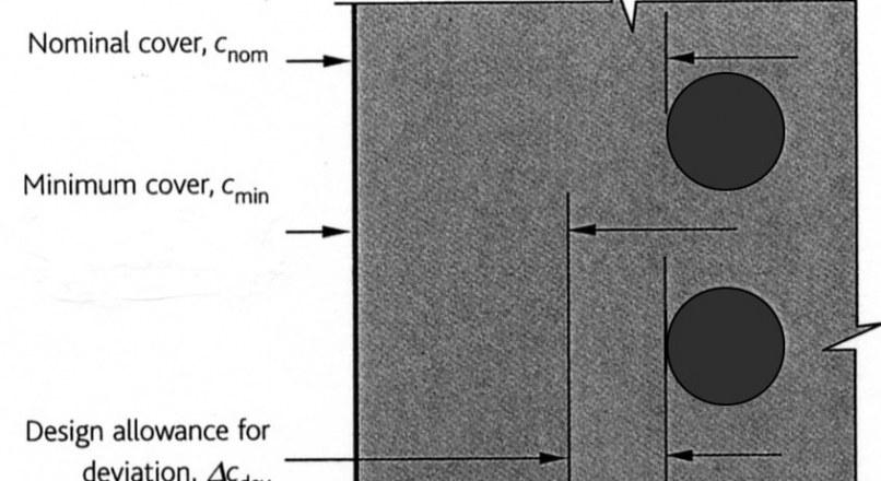 Minimum Concrete Cover for Reinforcement