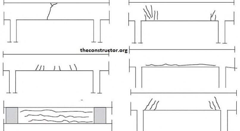 Types of Cracks in Concrete Beams and their Causes