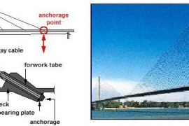 CABLE STAYED METHOD OF BRIDGE CONSTRUCTION
