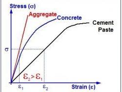 STRESS-STRAIN CURVE FOR CONCRETE