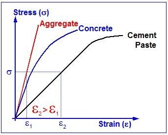 plane strain stress relationship for concrete