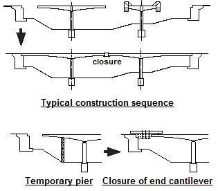 Balanced Cantilever method of Bridge Construction