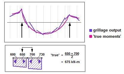 interpreting bridge analysis results