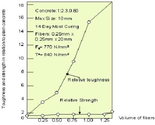 ffect of volume of fibers inflexure