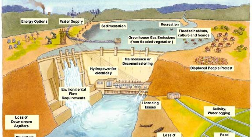 how can we reduce the environmental impact of dams