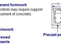 PERMANENT FORMWORK METHOD FOR BEAM CONSTRUCTION